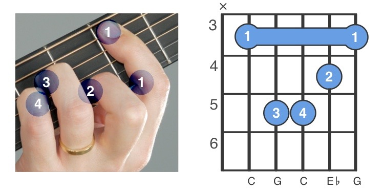 Different fingers have different jobs when playing a C minor barre chord