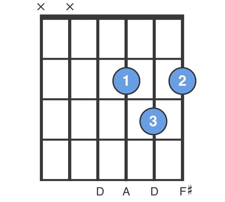 D Chord, Guitar for Beginners - D Major Guitar Chord - ChordBank