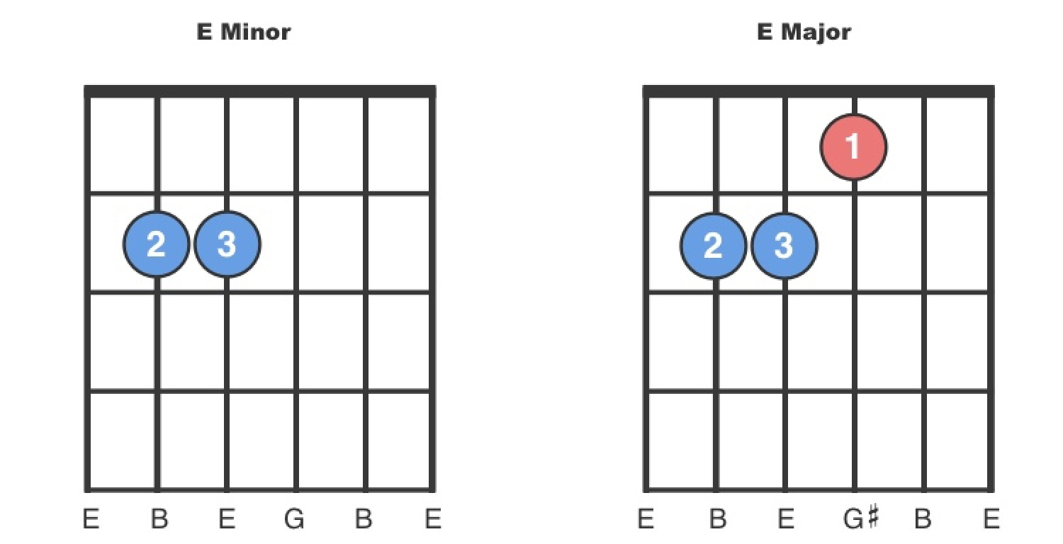 E minor vs E major