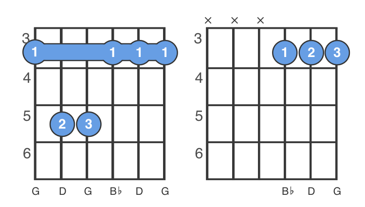 easy g minor chord, three fingers