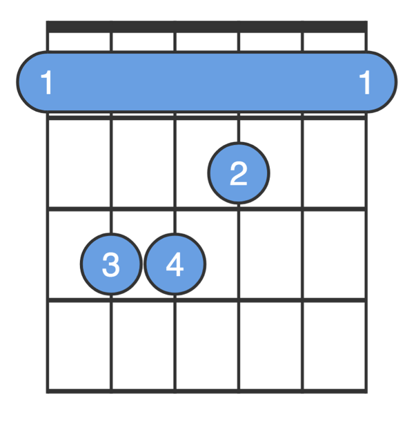 The more advanced barre chord diagram of an F chord on guitar